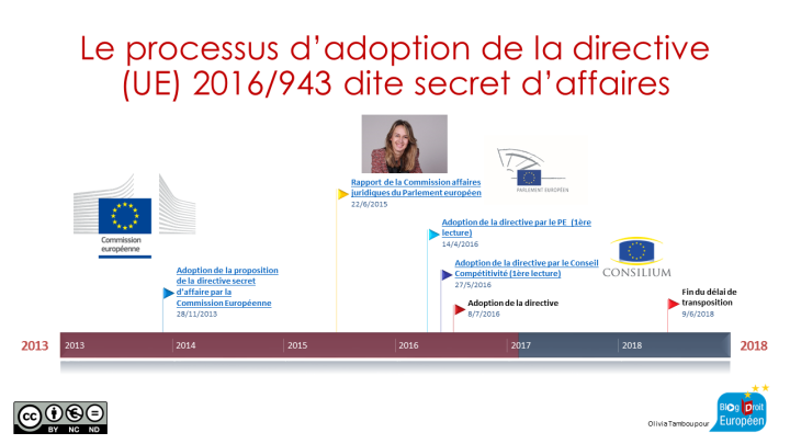 Timeline Directive Secret d'affaires.png