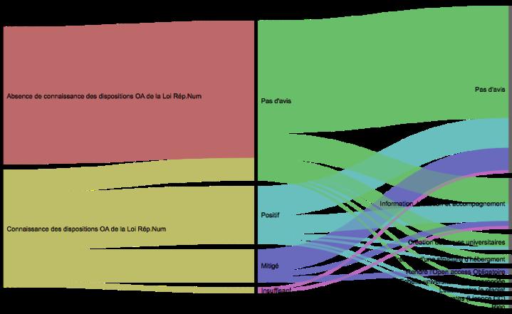 L_Open Access, la Loi pour une Rép.Num et sa mise en œuvre à l_Université